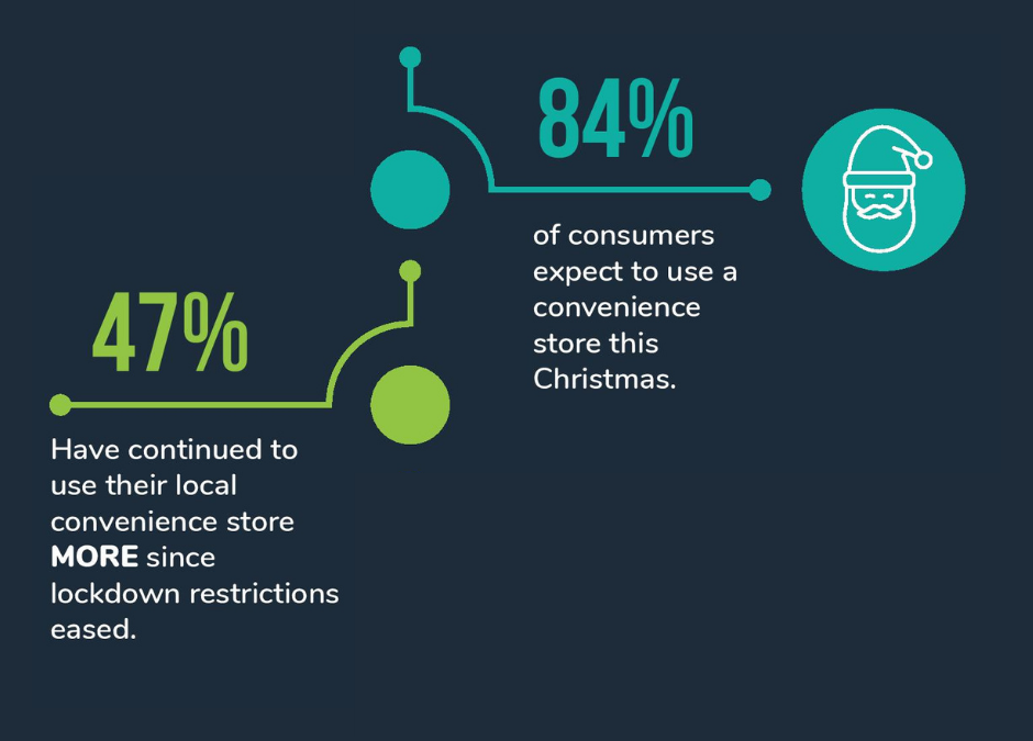 The Growth of Convenience Stores 2020 – free study