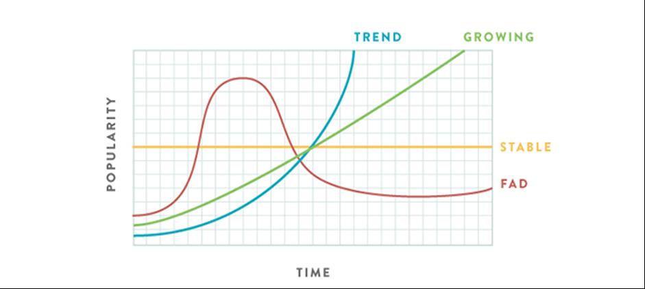 Graph of trend v's fad